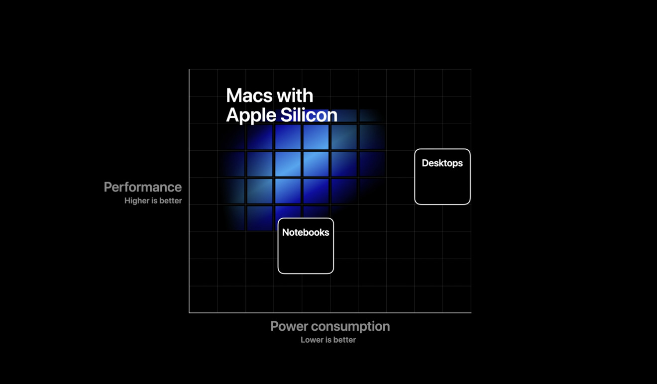 apple shifts to apple silicon